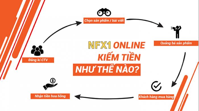 NFX1 Affiliate